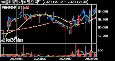 JW중외제약2우B 일간 차트