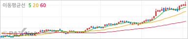삼성중공업 그래프차트