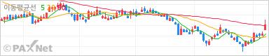 한국금융지주 그래프차트