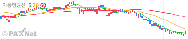 우리금융지주 그래프차트