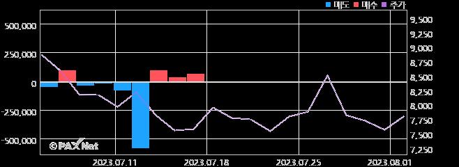 백광산업 외인 매매 1개월 차트