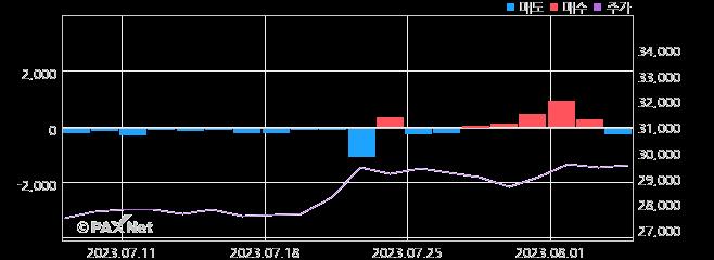 SK디스커버리우 외인 매매 1개월 차트
