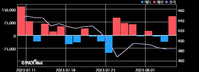 포비스티앤씨 외인 매매 1개월 차트