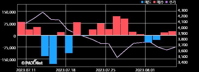 두올 외인 매매 1개월 차트