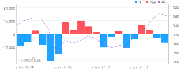 세하 외인 매매 1개월 차트