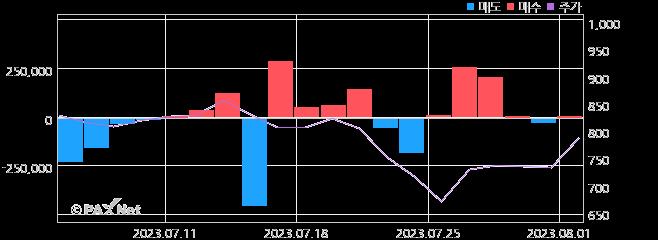 위지트 외인 매매 1개월 차트
