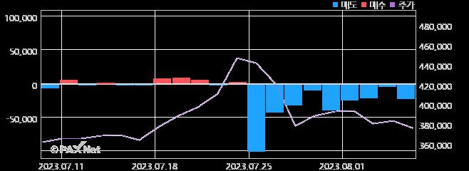 LG화학우 외인 매매 1개월 차트