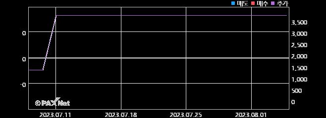 포티스 외인 매매 1개월 차트