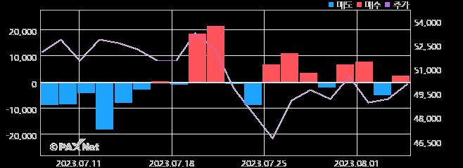 메가스터디교육 외인 매매 1개월 차트